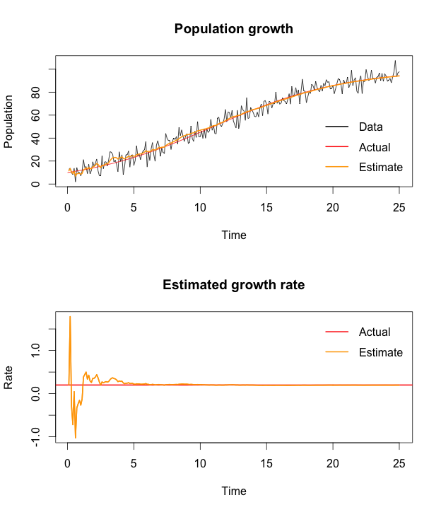 Extended Kalman filter example in R | R-bloggers