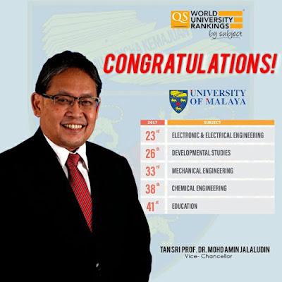 University of Malaya UM Subject QS Top World Universities Rankings