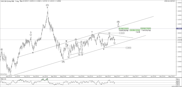 USDCAD Daily Elliott Wave Count