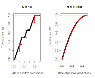 Plotting gain chart