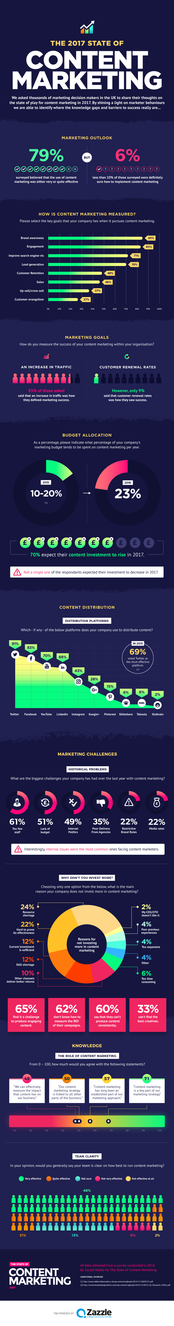 The 2017 State of Content Marketing [Infographic]