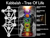 Ancient Secret Societies in World Part 11 Urdu Kabbalah- Teaching of Jewish Cosmology