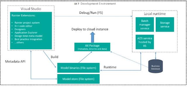 Ax 7 Development Environment
