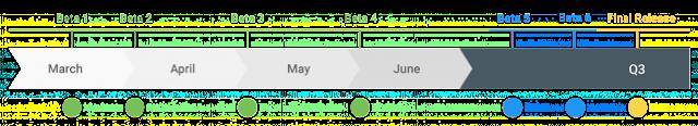 Jadwal Rilis Android Q