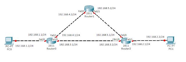 Сеть для тестирования RIP-1