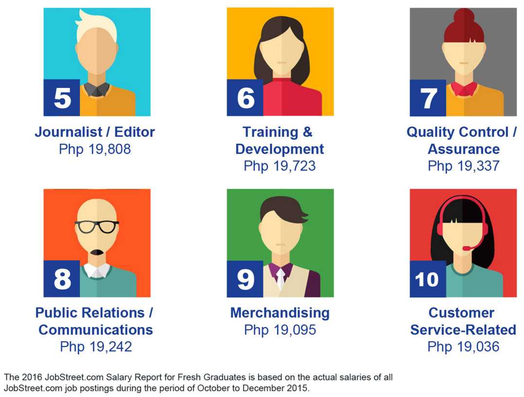 High Paying Jobs in the Philippines for Fresh Grads 2016