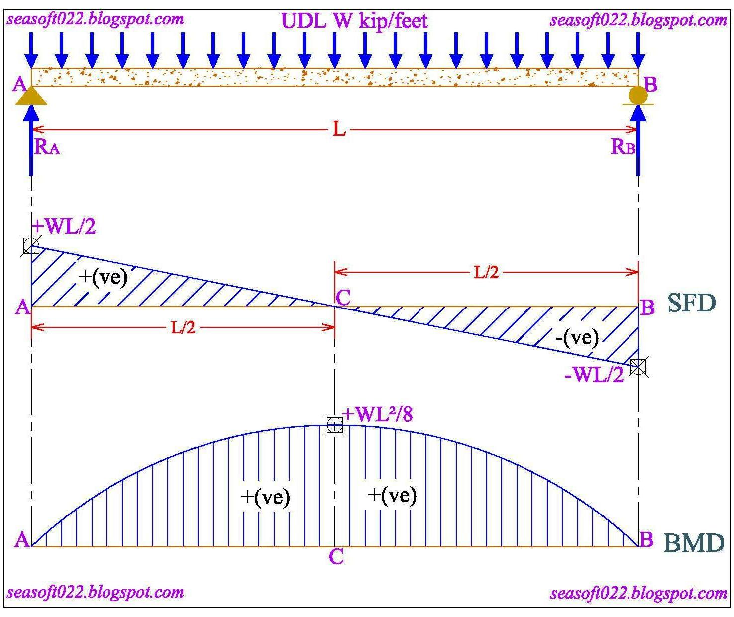 Shear And Bending Diagram Maker Force How To Draw A Sfd