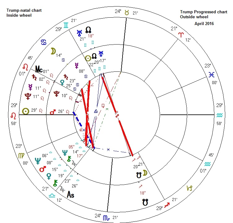 Astrology April 2016
