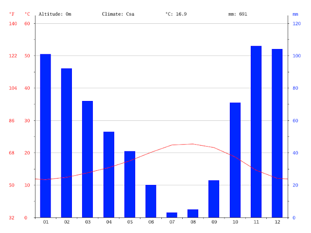 Gráfico Clima em Lisboa