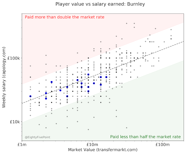 Player values vs salaries earned for each EPL club (2018/19)
