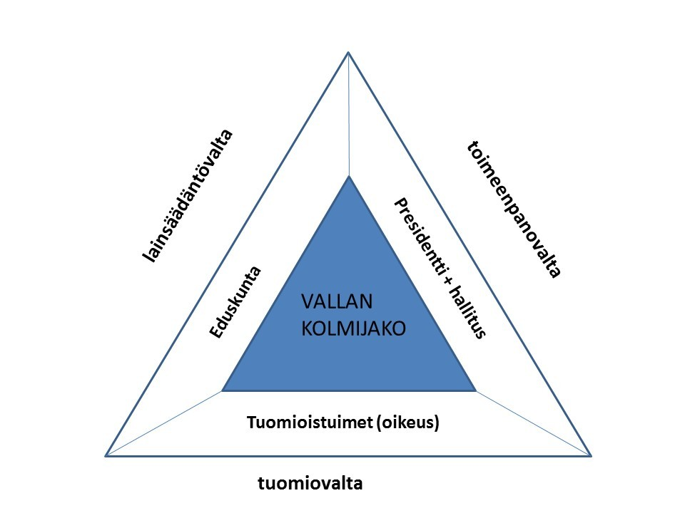 Vallan Kolmijako-Oppi