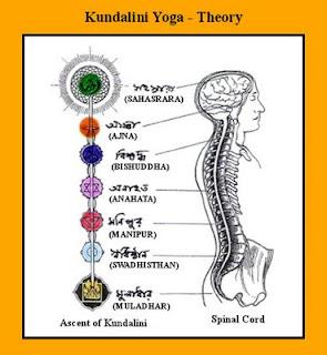 Yoga Introduction Kundalini yoga