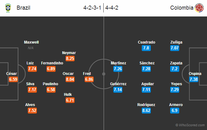 Possible Lineups: Brazil vs Colombia