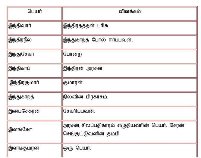 Tamil Baby Names: Boy names page3