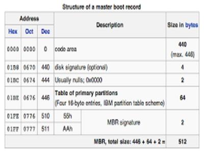 Apa Perbedaan GBT Dan MBR Berikut Penjelasannya
