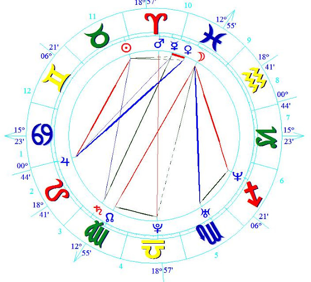 Wiki Joanna Krupa birth chart horoscope