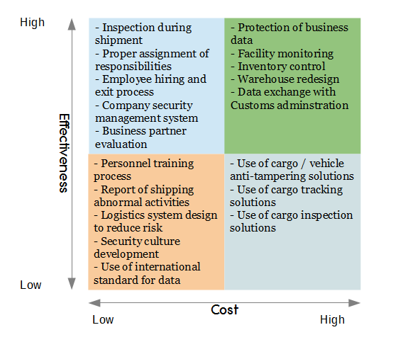 Supply Chain Security Matrix