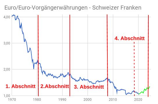 Linienchart EUR/CHF-Kurs 1972 bis 2020 eingeteilt nach Wechselkurs-Zyklen mit Prognose bis 2024