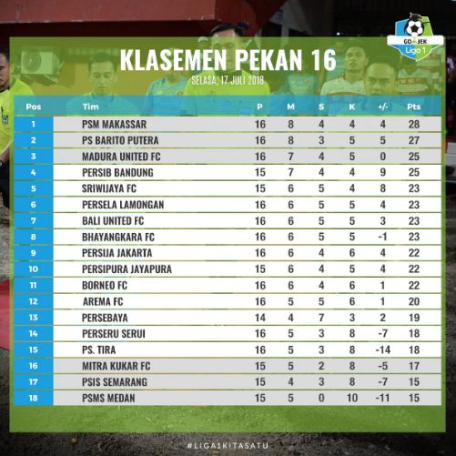Klasemen Liga 1 2018 Pekan 16