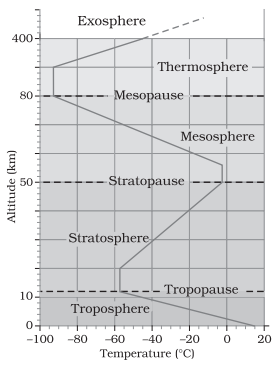 Ncert solutions for class 11th ch 8 composition and structure of structure of atmosphere ccuart Images