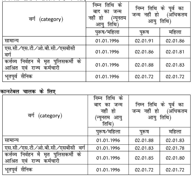Police Recruitment 2017 – 13582 Constable Vacancies – 8th / 10th on templates for jobs, fields for jobs, flyers for jobs, handbook for jobs, contracts for jobs, facilities for jobs, drawings for jobs, search for jobs, training for jobs, supplies for jobs, charts for jobs, education for jobs, tables for jobs, applications for jobs, logos for jobs, graphics for jobs, apply for jobs, statistics for jobs, examples for jobs, contacts for jobs,