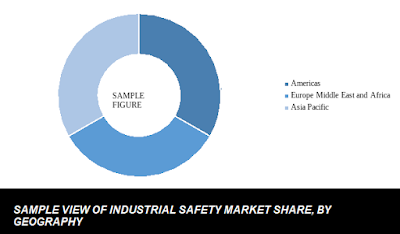 Industrial safety market share by region