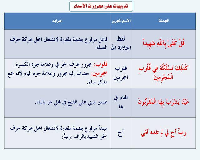 """انفراد.... كل قواعد اللغة العربية لطلاب """"ابتدائي - اعدادي - ثانوي"""" في صورة لوحات مبسطة مع الشرح والتدريبات 102"""