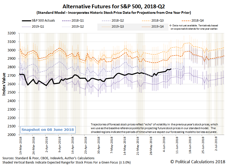 Alternative Futures - S&P 500 - 2018Q2 - Standard Model - Snapshot on 8 Jun 2018