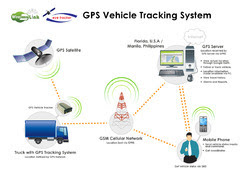GPS Tracking Device in Chandigarh