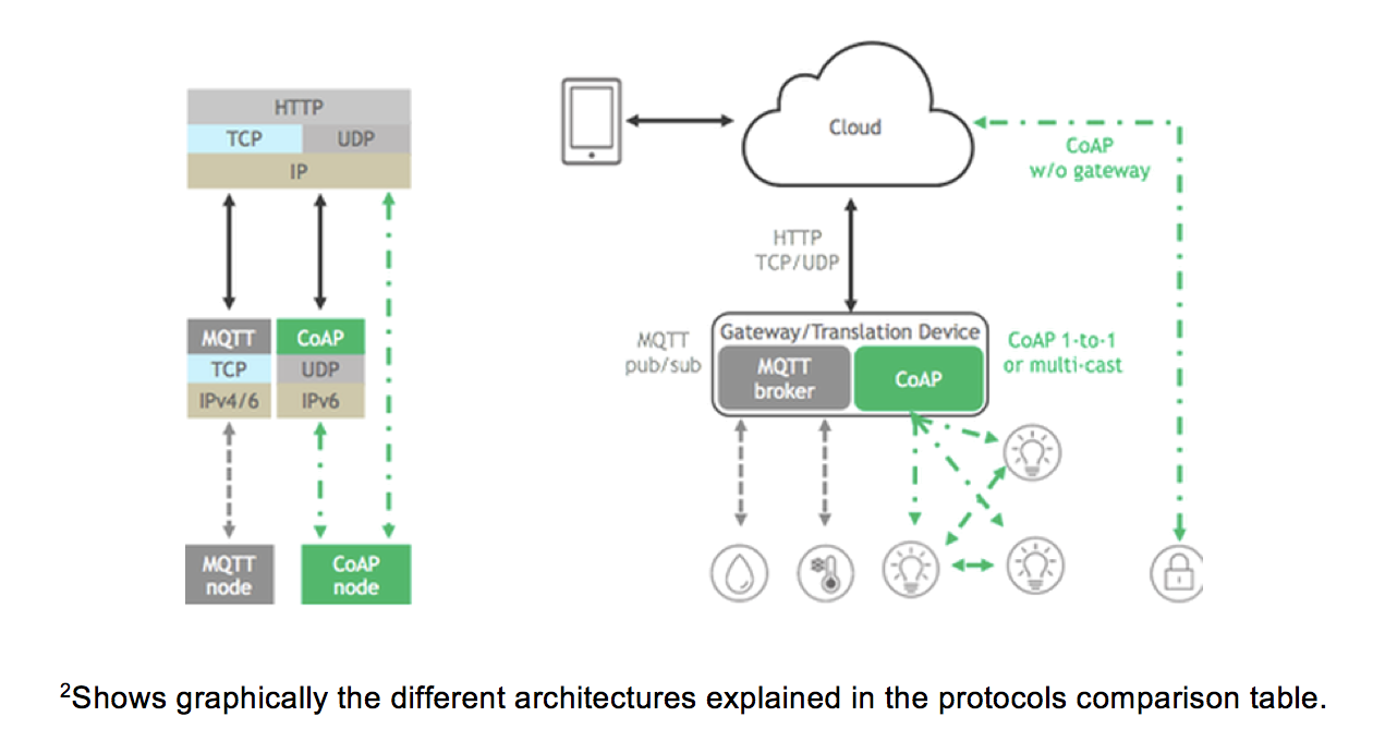 Welcome to Mat's Cloud: Understanding the IoT Protocols