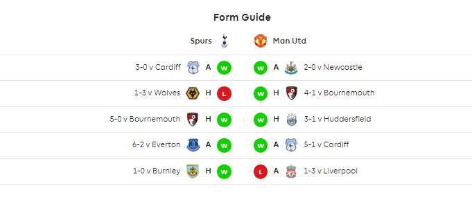 Statistik Tottenham Hotspur vs Manchester United