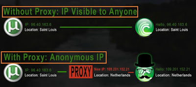 What is Proxy Server