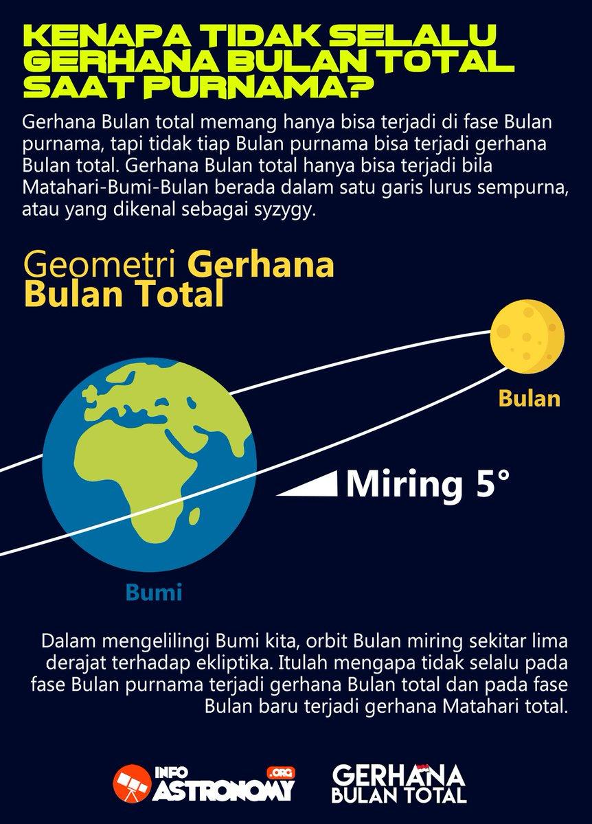 Kenapa Bisa Terjadi Gerhana Matahari : kenapa, terjadi, gerhana, matahari, Bulan, Tampak, Merah, Besar,, Apakah, Gerhana?, Astronomy