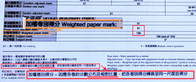 圖6 Paper 1 分數加權