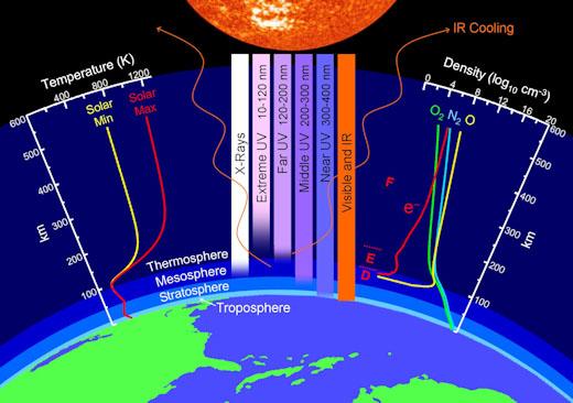 camadas da atmosfera e a termosfera - esfriamento e encolhimento