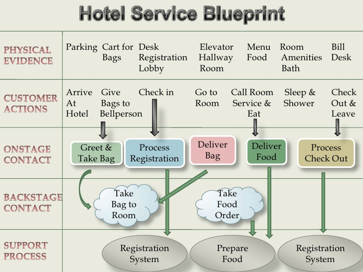 Charming A Hotel Service Blueprint .