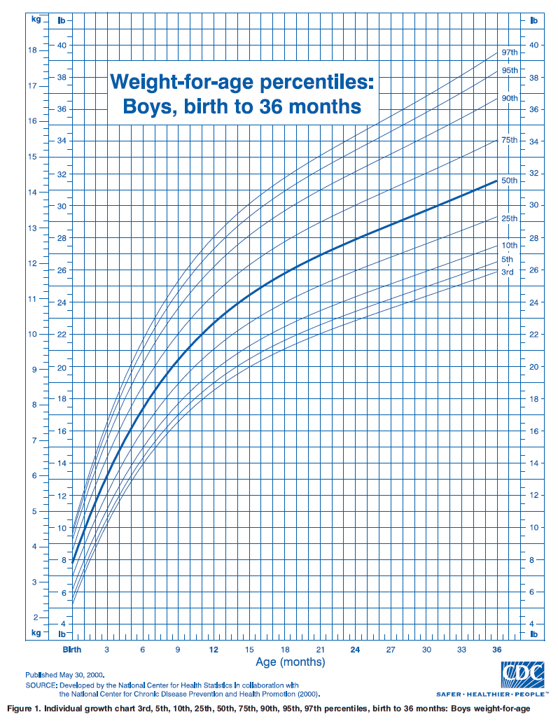 Growth chart weight for age percentiles boys birth to  also ourmedicalnotes rh ourmedicalnotesspot