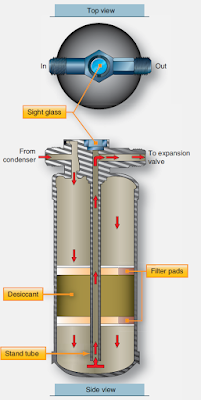 Vapor Cycle Air Conditioning System Components