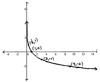 OpenAlgebra.com: Graphing Logarithmic Functions