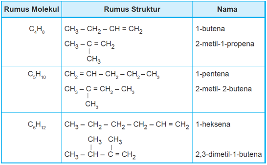 titik didih senyawa steroid