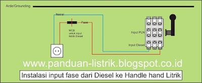 Instalasi input fase dari Diesel ke Handle hand Litrik
