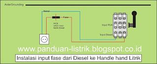 Bagaimana Cara Menyambung Listrik Dari Mesin Diesel Di Rumah Ketika PLN Melakukan Pemadaman Listrik