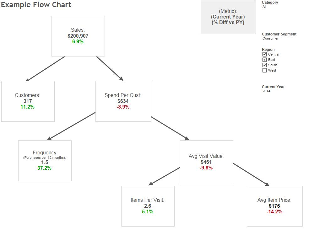 Flow Chart / Flow Diagram / Decision Tree in Tableau The Don Data - Data Flow Chart