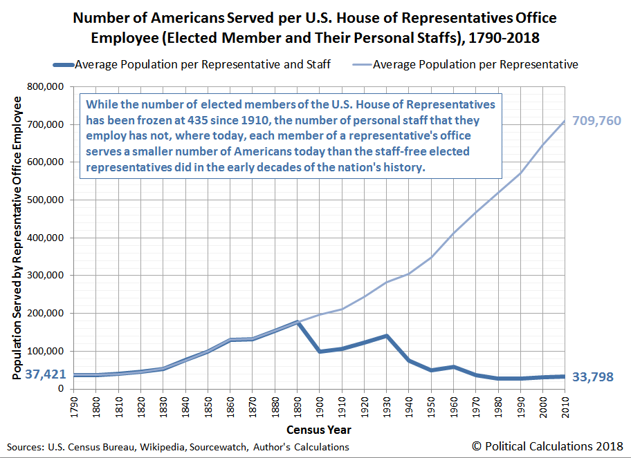 Number of Americans Served per U.S. House of Representatives Office Employee (Elected Member and Their Personal Staffs), 1790-2018