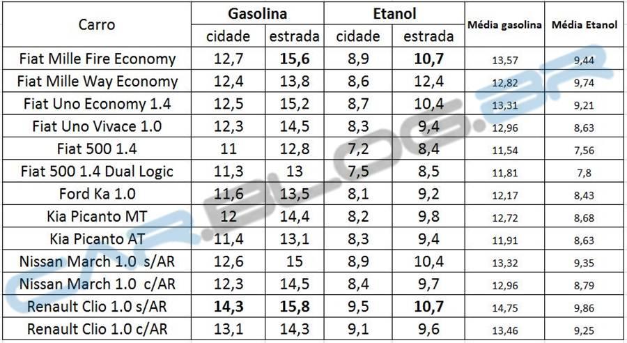 Carros mais econômicos do Brasil 2013 - subcompactos | CAR ...