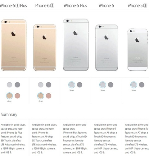 iphone 6 vs iphone 6 plus specifications