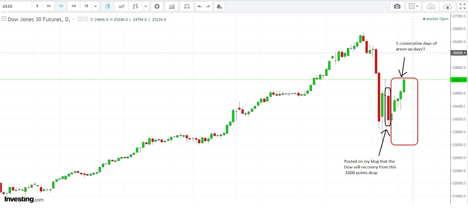 Stock Market Best-Kept Secrets: Dow Jones - 5 Consecutive Up Days of Recovery After -1000 Points ...