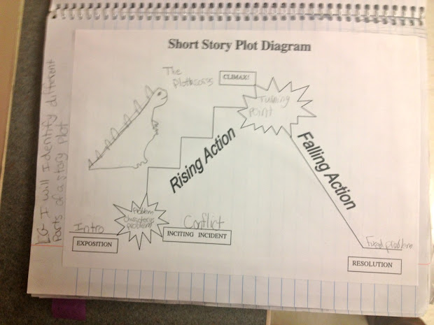 night plot diagram doorbell wiring two chimes 20 rising actions pictures and ideas on meta art of learning plotasaurus