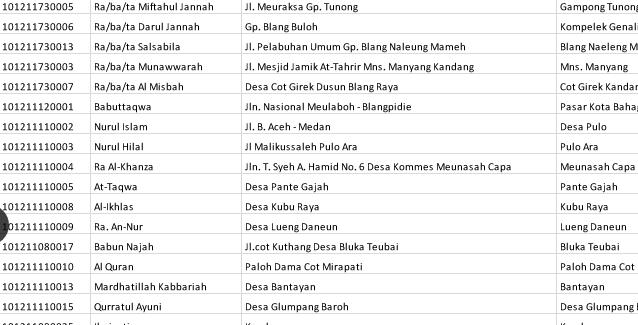 Cara Mengecek NSM Madrasah RA MI MTs Dan MA Se Indonesia