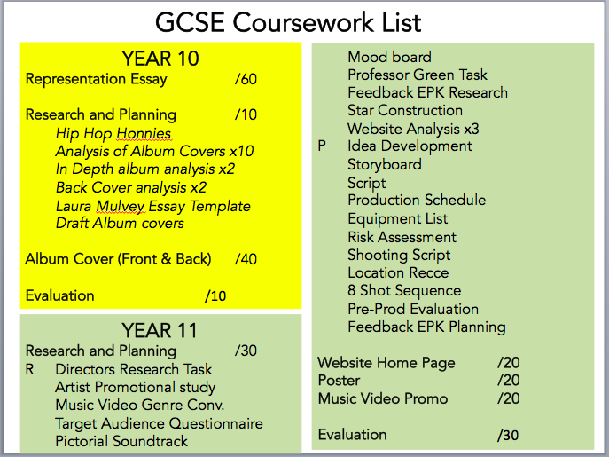 RWS GCSE Media Studies: GCSE COURSEWORK LIST